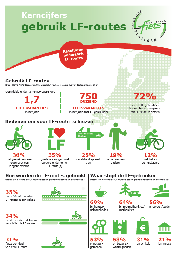 cover infographic gebruik LF-routes